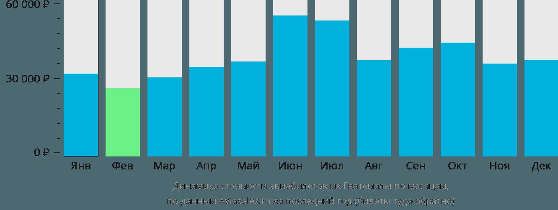Динамика стоимости авиабилетов из Гватемалы по месяцам