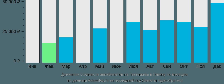 Динамика стоимости авиабилетов из Гватемалы в Гавану по месяцам