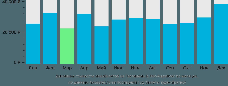 Динамика стоимости авиабилетов из Гватемалы в Лос-Анджелес по месяцам