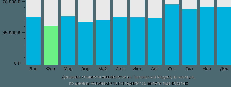 Динамика стоимости авиабилетов из Гватемалы в Мадрид по месяцам