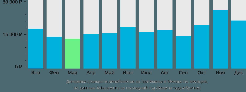 Динамика стоимости авиабилетов из Гватемалы в Мехико по месяцам