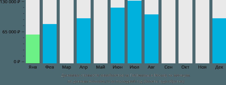 Динамика стоимости авиабилетов из Гватемалы в Москву по месяцам
