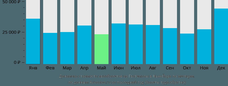 Динамика стоимости авиабилетов из Гватемалы в Нью-Йорк по месяцам