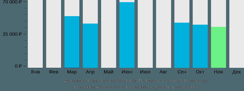 Динамика стоимости авиабилетов из Гватемалы в Сантьяго по месяцам