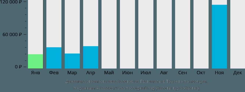 Динамика стоимости авиабилетов из Гватемалы в Торонто по месяцам