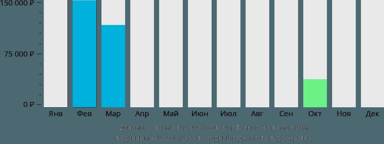 Динамика стоимости авиабилетов из Ганнисона по месяцам