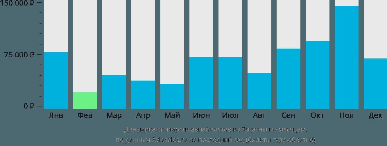 Динамика стоимости авиабилетов из Хагатны по месяцам