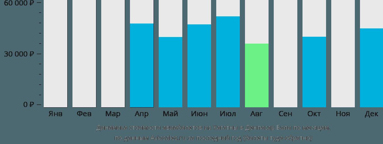 Динамика стоимости авиабилетов из Хагатны в Денпасар Бали по месяцам