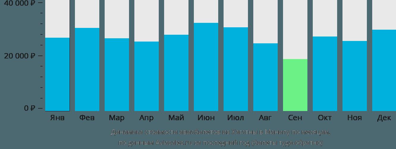 Динамика стоимости авиабилетов из Хагатны в Манилу по месяцам