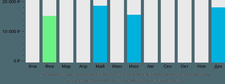 Динамика стоимости авиабилетов из Хагатны на Северные Марианские острова по месяцам
