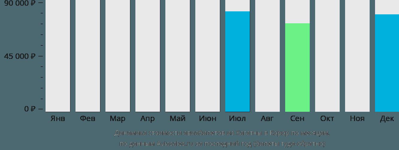 Динамика стоимости авиабилетов из Хагатны в Корор по месяцам