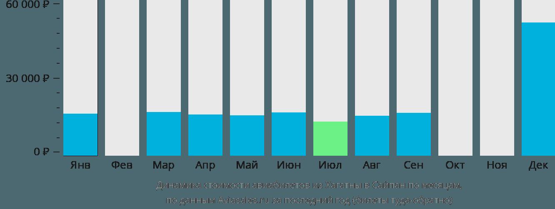 Динамика стоимости авиабилетов из Хагатны в Сайпан по месяцам