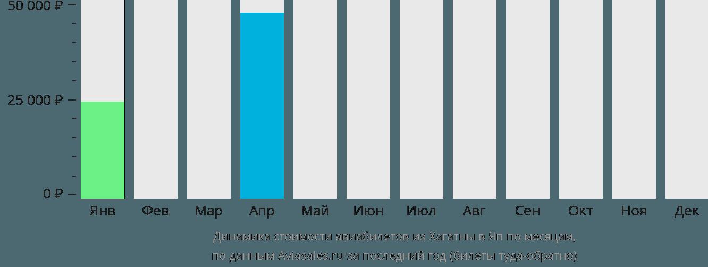 Динамика стоимости авиабилетов из Хагатны на Яп по месяцам