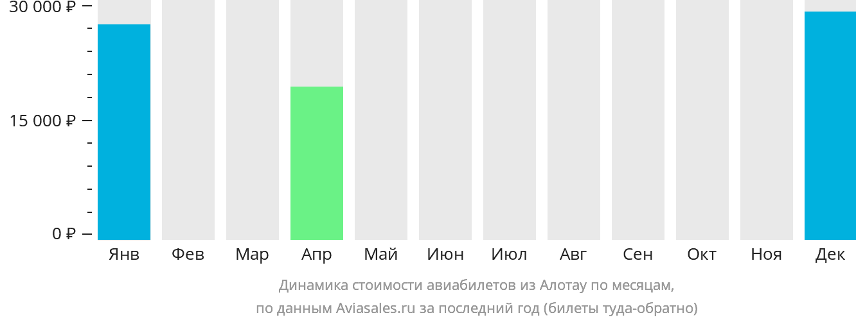 Динамика стоимости авиабилетов из Алотау по месяцам