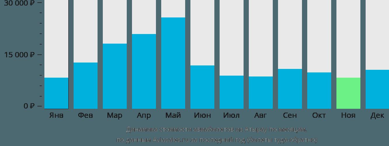 Динамика стоимости авиабилетов из Атырау по месяцам