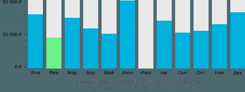 Динамика стоимости авиабилетов из Атырау в ОАЭ по месяцам