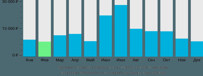 Динамика стоимости авиабилетов из Атырау в Актюбинск по месяцам