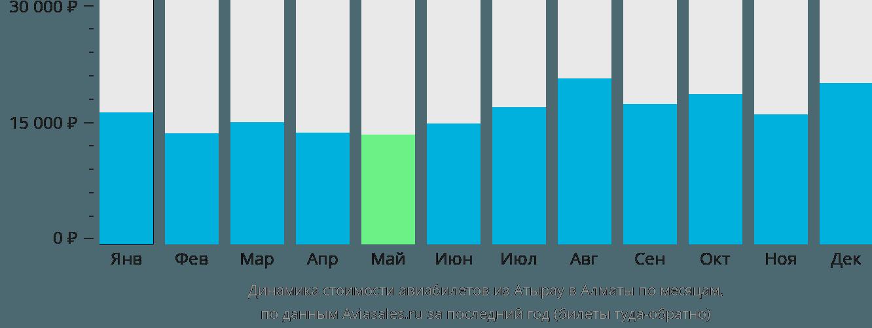 Динамика стоимости авиабилетов из Атырау в Алматы по месяцам