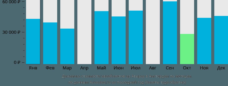 Динамика стоимости авиабилетов из Атырау в Амстердам по месяцам