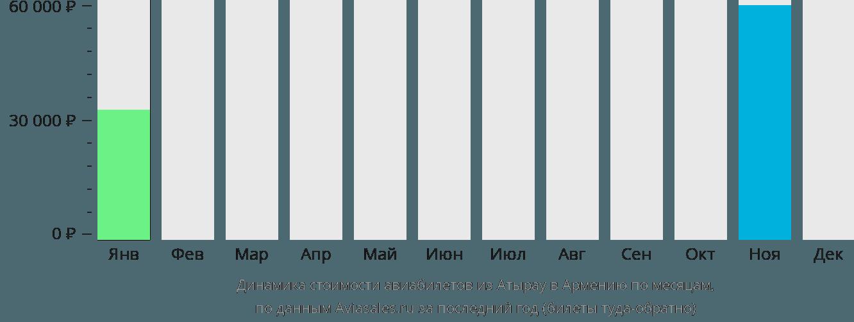Динамика стоимости авиабилетов из Атырау в Армению по месяцам