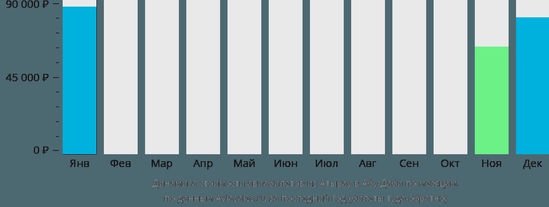 Динамика стоимости авиабилетов из Атырау в Абу-Даби по месяцам