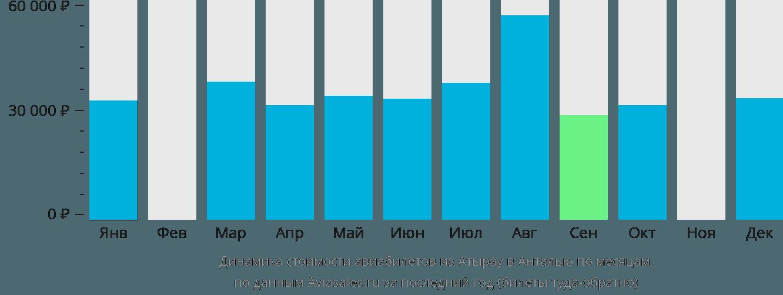 Динамика стоимости авиабилетов из Атырау в Анталью по месяцам