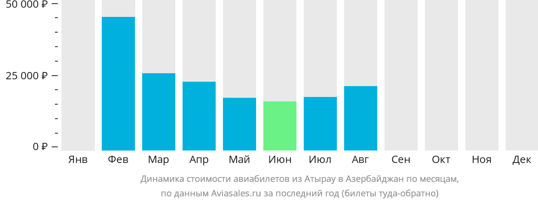 Динамика стоимости авиабилетов из Атырау в Азербайджан по месяцам