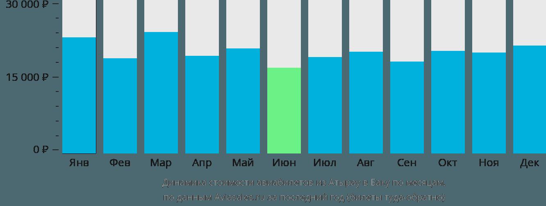 Динамика стоимости авиабилетов из Атырау в Баку по месяцам