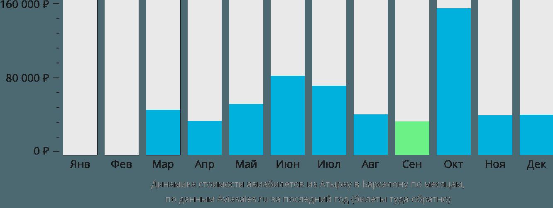 Динамика стоимости авиабилетов из Атырау в Барселону по месяцам