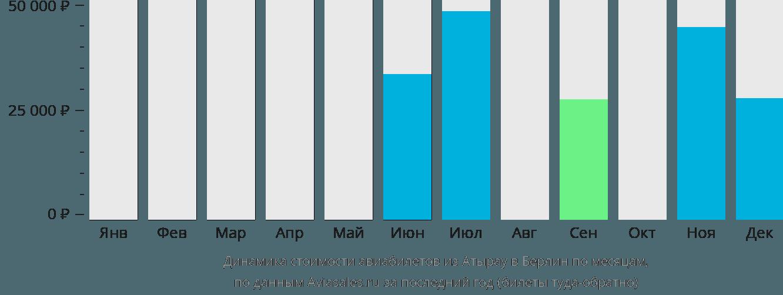 Динамика стоимости авиабилетов из Атырау в Берлин по месяцам