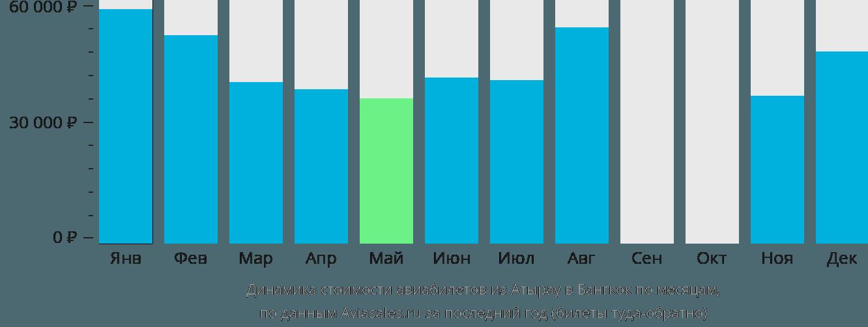 Динамика стоимости авиабилетов из Атырау в Бангкок по месяцам