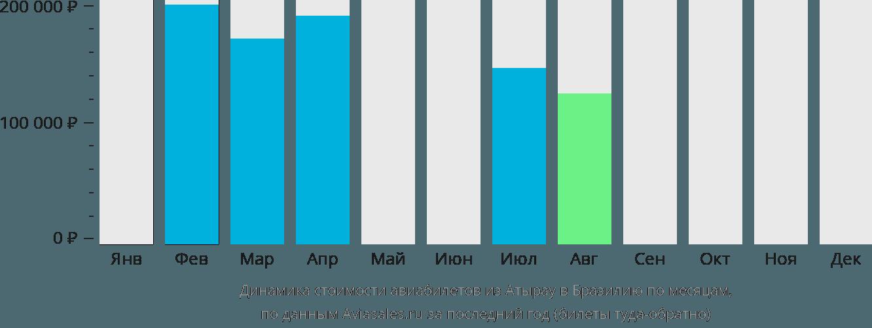 Динамика стоимости авиабилетов из Атырау в Бразилию по месяцам