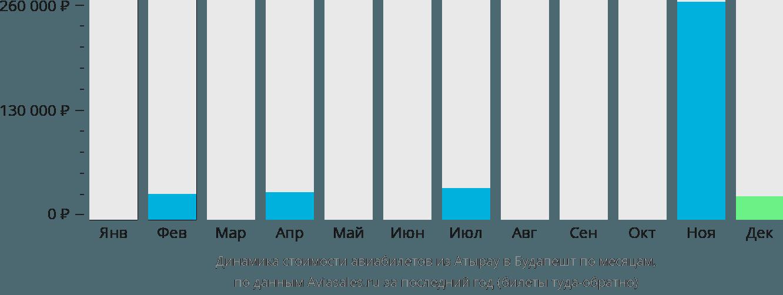 Динамика стоимости авиабилетов из Атырау в Будапешт по месяцам