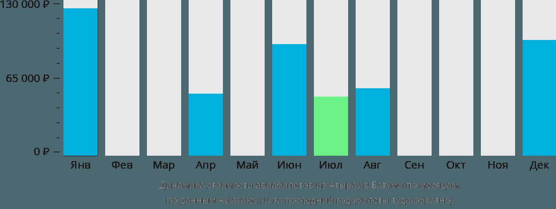 Динамика стоимости авиабилетов из Атырау в Батуми по месяцам