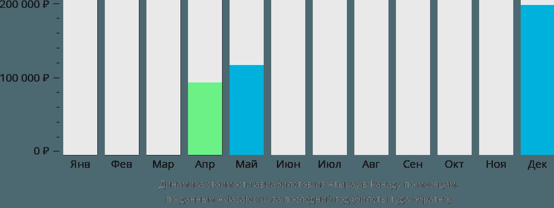Динамика стоимости авиабилетов из Атырау в Канаду по месяцам