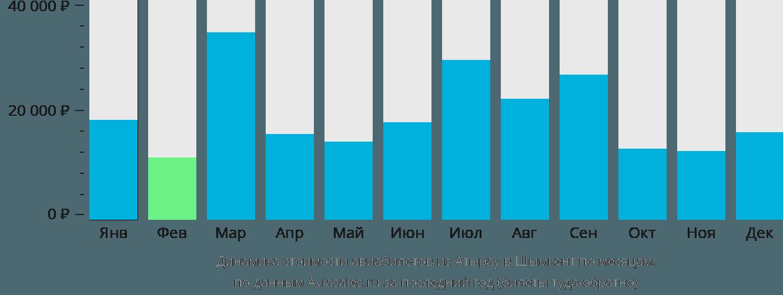 Динамика стоимости авиабилетов из Атырау в Шымкент по месяцам