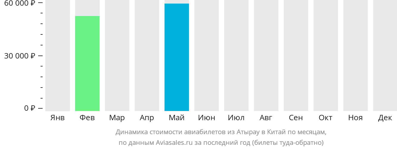 Динамика стоимости авиабилетов из Атырау в Китай по месяцам