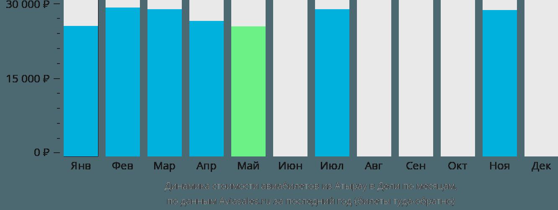 Динамика стоимости авиабилетов из Атырау в Дели по месяцам
