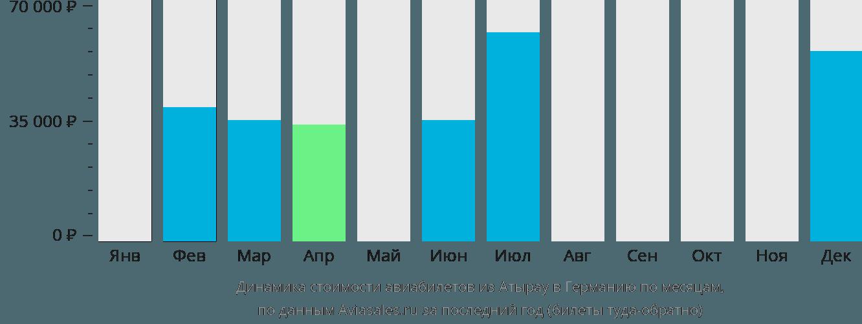 Динамика стоимости авиабилетов из Атырау в Германию по месяцам