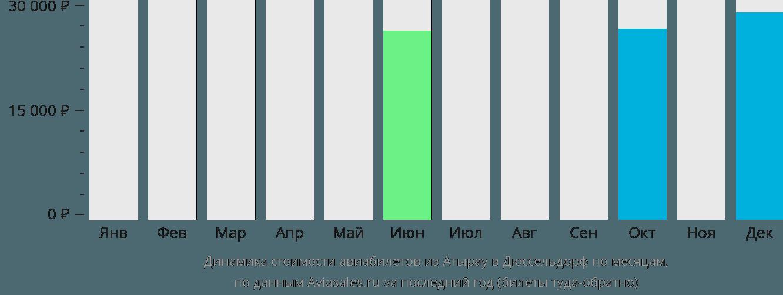 Динамика стоимости авиабилетов из Атырау в Дюссельдорф по месяцам