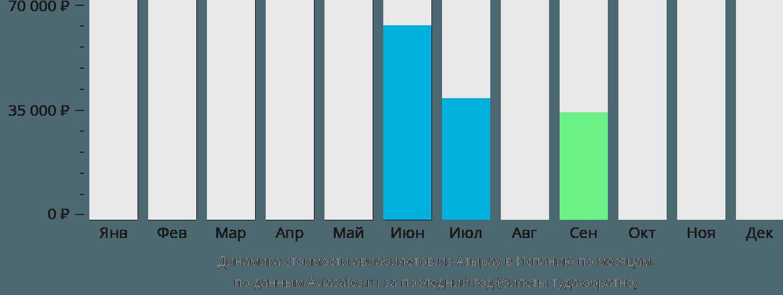 Динамика стоимости авиабилетов из Атырау в Испанию по месяцам