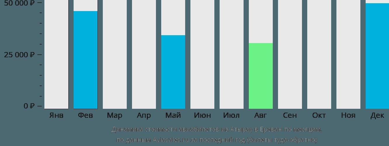 Динамика стоимости авиабилетов из Атырау в Ереван по месяцам