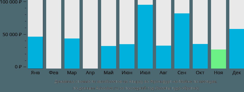 Динамика стоимости авиабилетов из Атырау во Франкфурт-на-Майне по месяцам