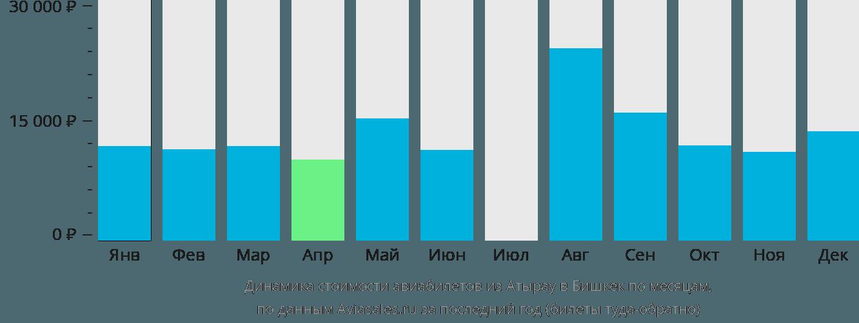 Динамика стоимости авиабилетов из Атырау в Бишкек по месяцам