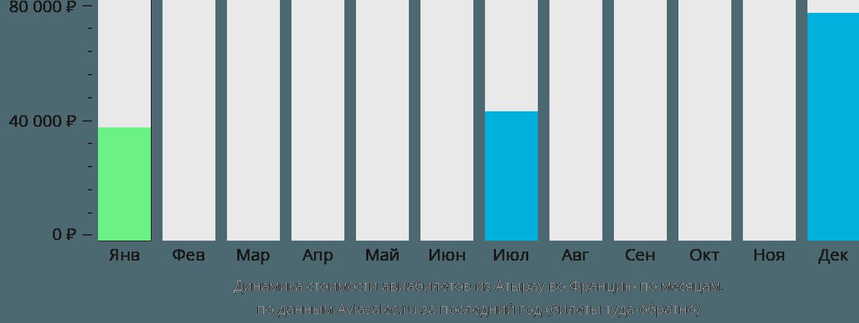 Динамика стоимости авиабилетов из Атырау во Францию по месяцам
