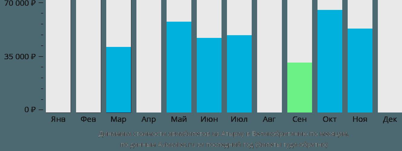 Динамика стоимости авиабилетов из Атырау в Великобританию по месяцам