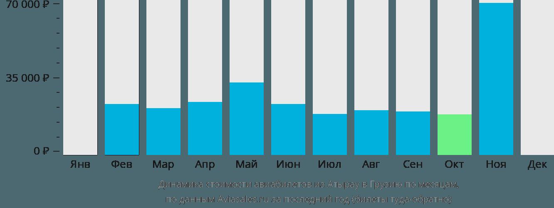 Динамика стоимости авиабилетов из Атырау в Грузию по месяцам
