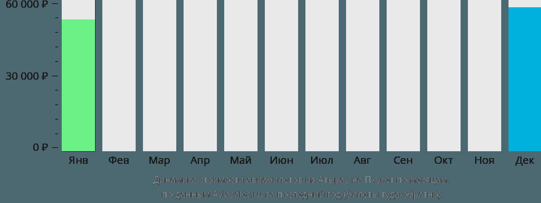Динамика стоимости авиабилетов из Атырау на Пхукет по месяцам