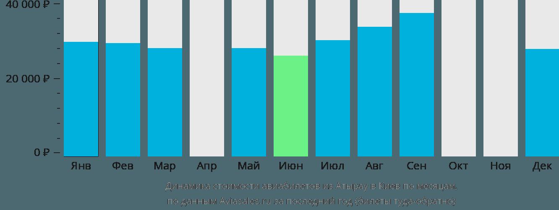 Динамика стоимости авиабилетов из Атырау в Киев по месяцам