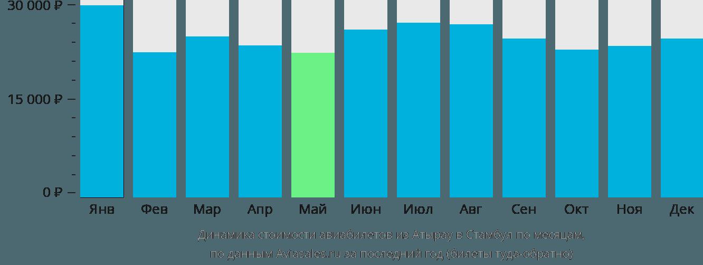 Динамика стоимости авиабилетов из Атырау в Стамбул по месяцам